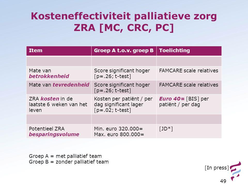 Kosteneffectiviteit palliatieve zorg ZRA [MC, CRC, PC]